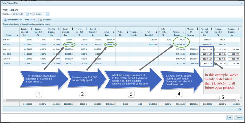4castplus- Figure 1 - Time-phasing the Remaining Budget - What Does it Mean