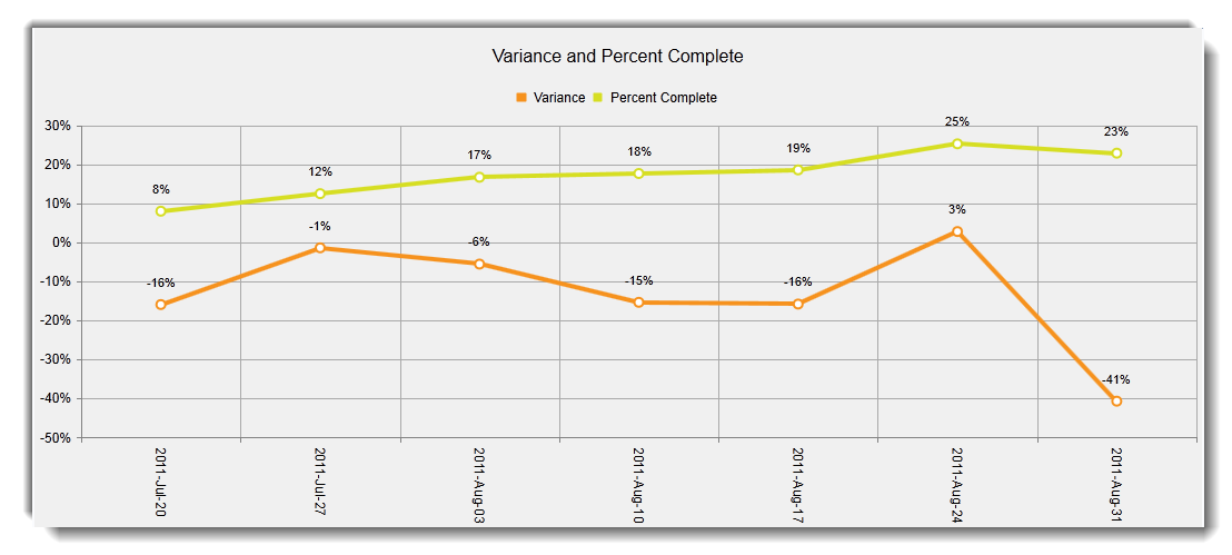 Project variance and percent complete